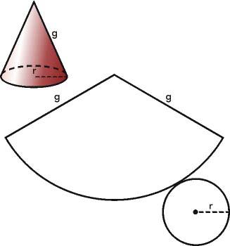 El cono y su desarrollo