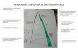 Les étapes d'une carte conceptuelle
