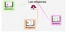 PRIMARIA 6º - RELIGIÓN - LAS RELIGIONES