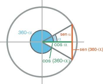 Razones trigonométricas de ángulos opuestos