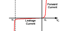 Diode caracteristic curve