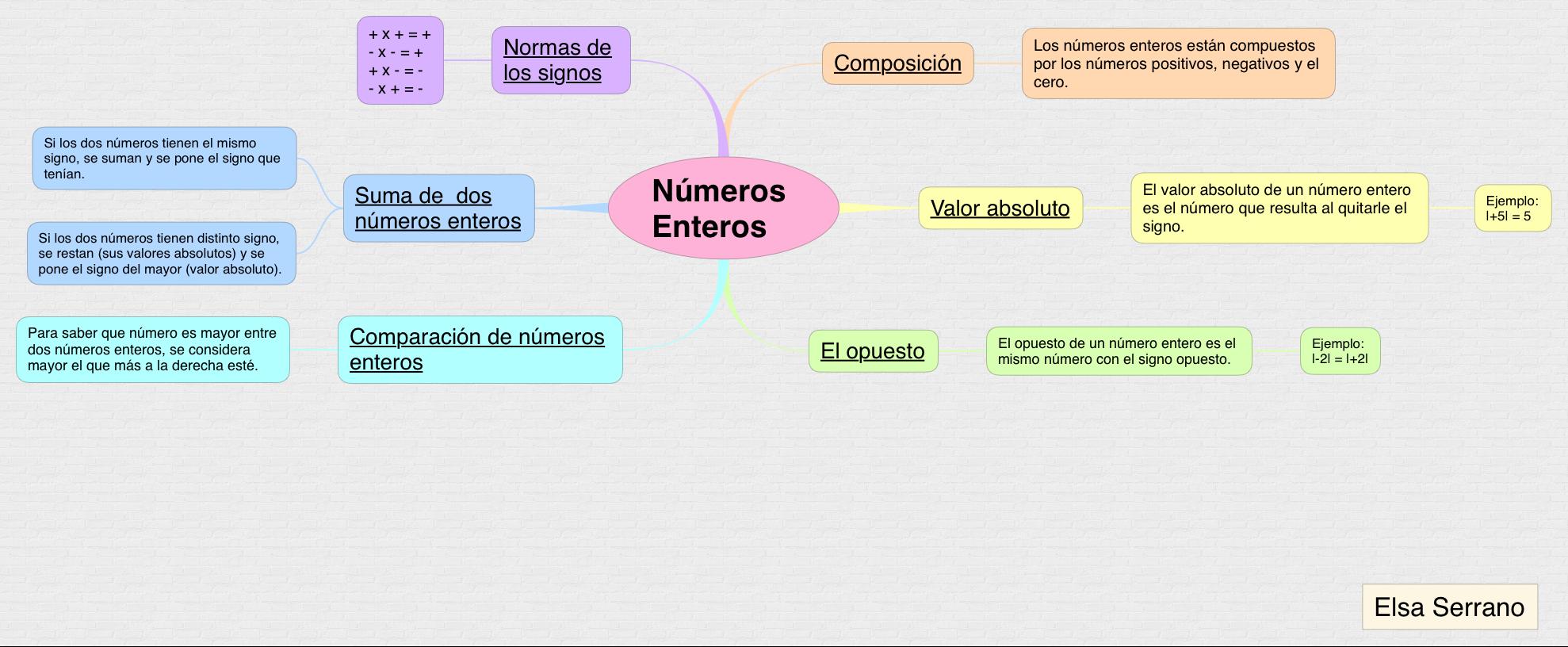 MATEMÁTICAS_NÚMEROS ENTEROS_S1