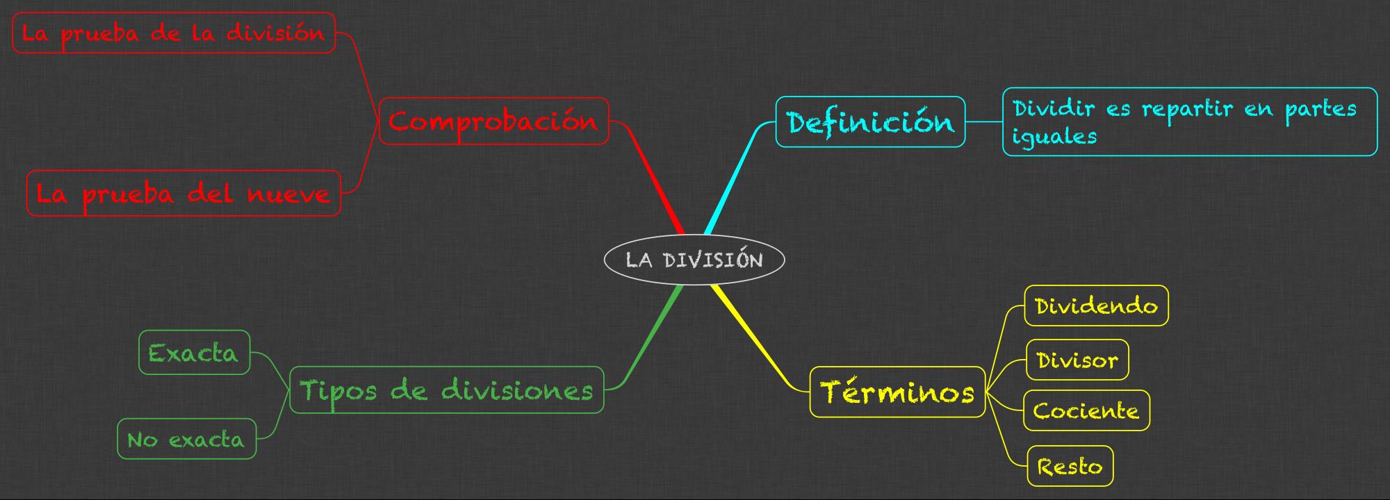 MATEMÁTICAS_LA DIVISIÓN_3