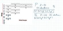 Writing electronic configurations