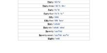 Numbers & Days of the Week II