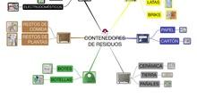 PRIMARIA 1º - VALORES - CONTENEDORES DE RESIDUOS