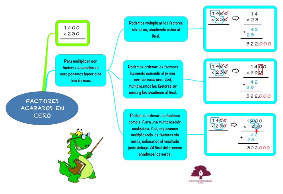MATEMÁTICAS_FACTORES ACABADOS EN CERO_4