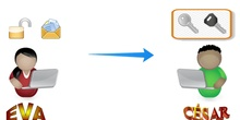 Encriptar correos con EducaMadrid