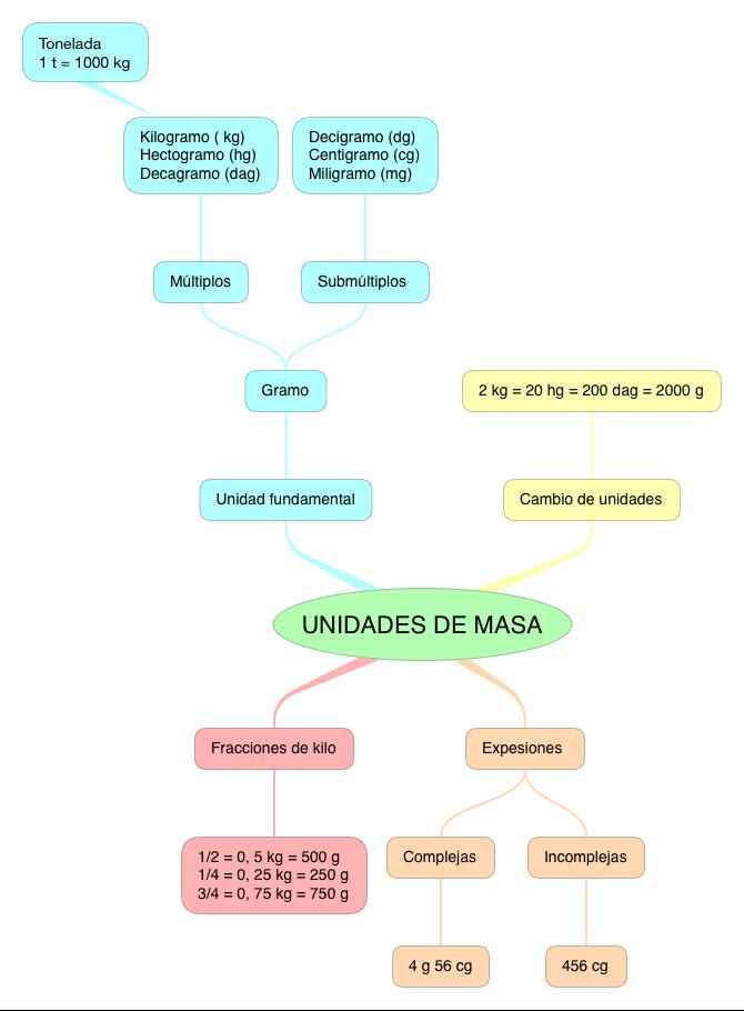 MATEMÁTICAS_UNIDADES DE MASA_5