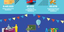 Estadísticas globales EducaMadrid 16/17