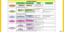 Conditional sentences types 1&2