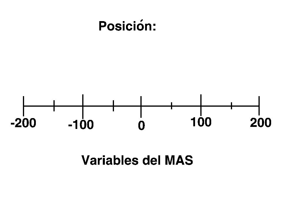 Las magnitudes del MAS