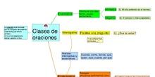PRIMARIA - 3º - CLASES DE ORACIONES- LENGUA