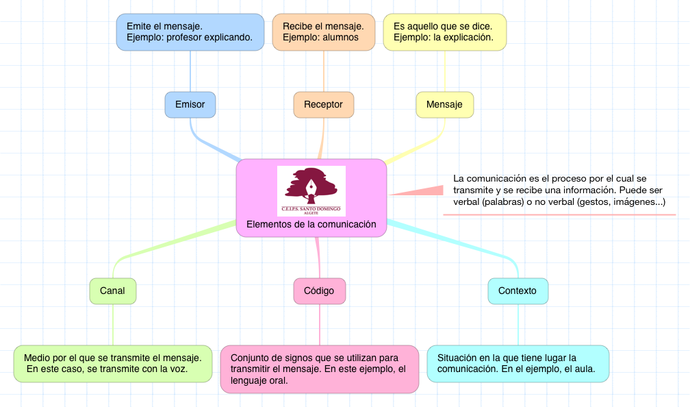 LENGUA_ELEMENTOS DE LA COMUNICACION_5