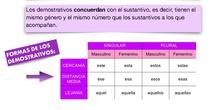 PRIMARIA 3º - LENGUA CASTELLANA Y LITERATURA - LOS DEMOSTRATIVOS