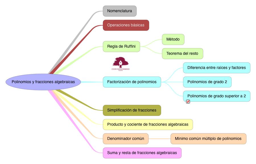 MATEMÁTICAS_POLINOMIOS Y FRACCIONES ALGEBRAICAS_S4