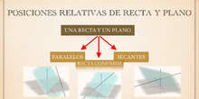 Posición relativa de recta y plano en el espacio