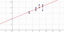 Cálculo de la recta de regresión por métodos elementales