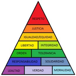 jerarquía de valores Scheler 2