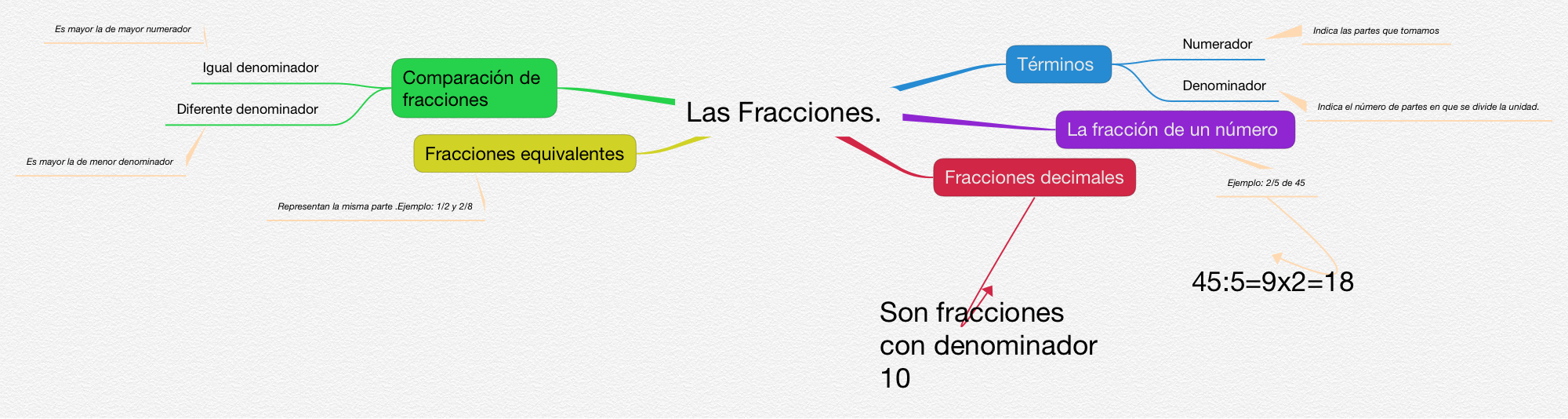 MATEMÁTICAS_LAS FRACCIONES_4