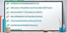 Resultados académicos del IES Los Rosales