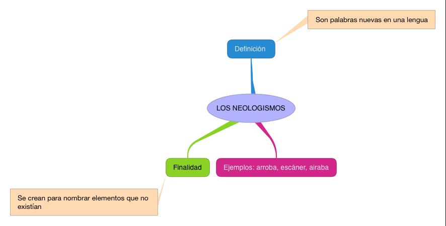 LENGUA_LOS NEOLOGISMOS_4