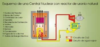 Esquema de funcionamiento de un reactor nuclear