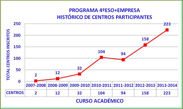 4ESO+EMpresa: Centros participantes