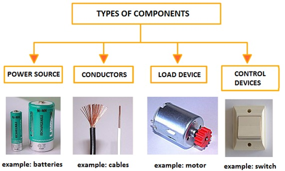 Groups of components