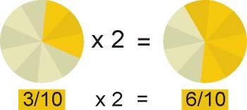 Producto de una fracción por un número