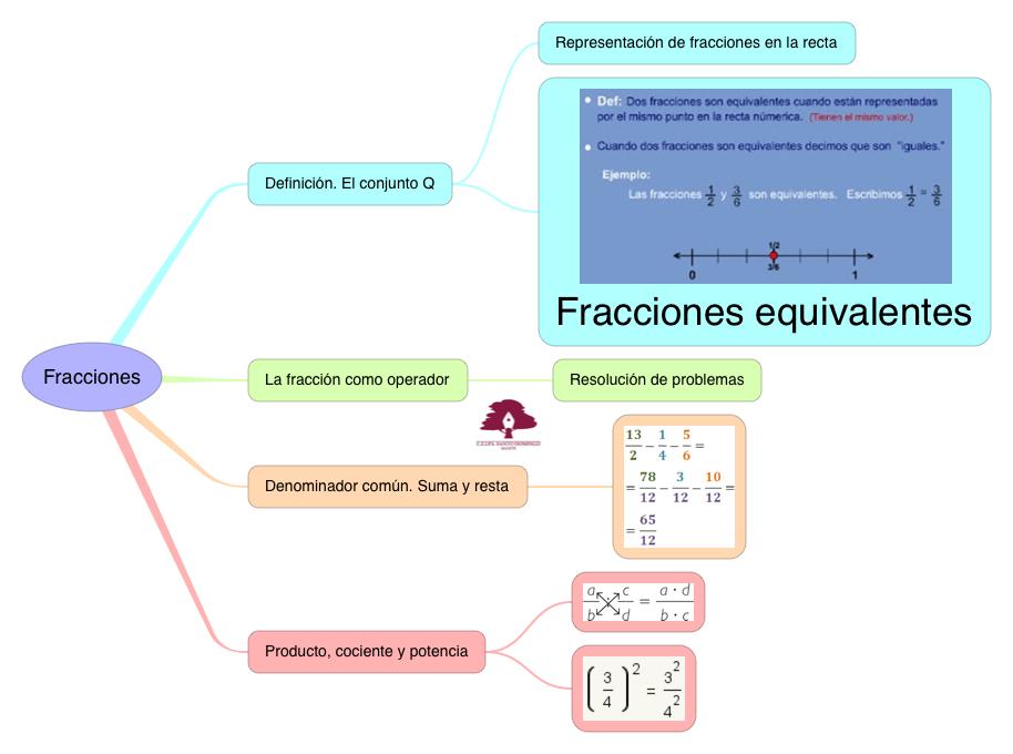 MATEMÁTICAS_FRACCIONES_S1