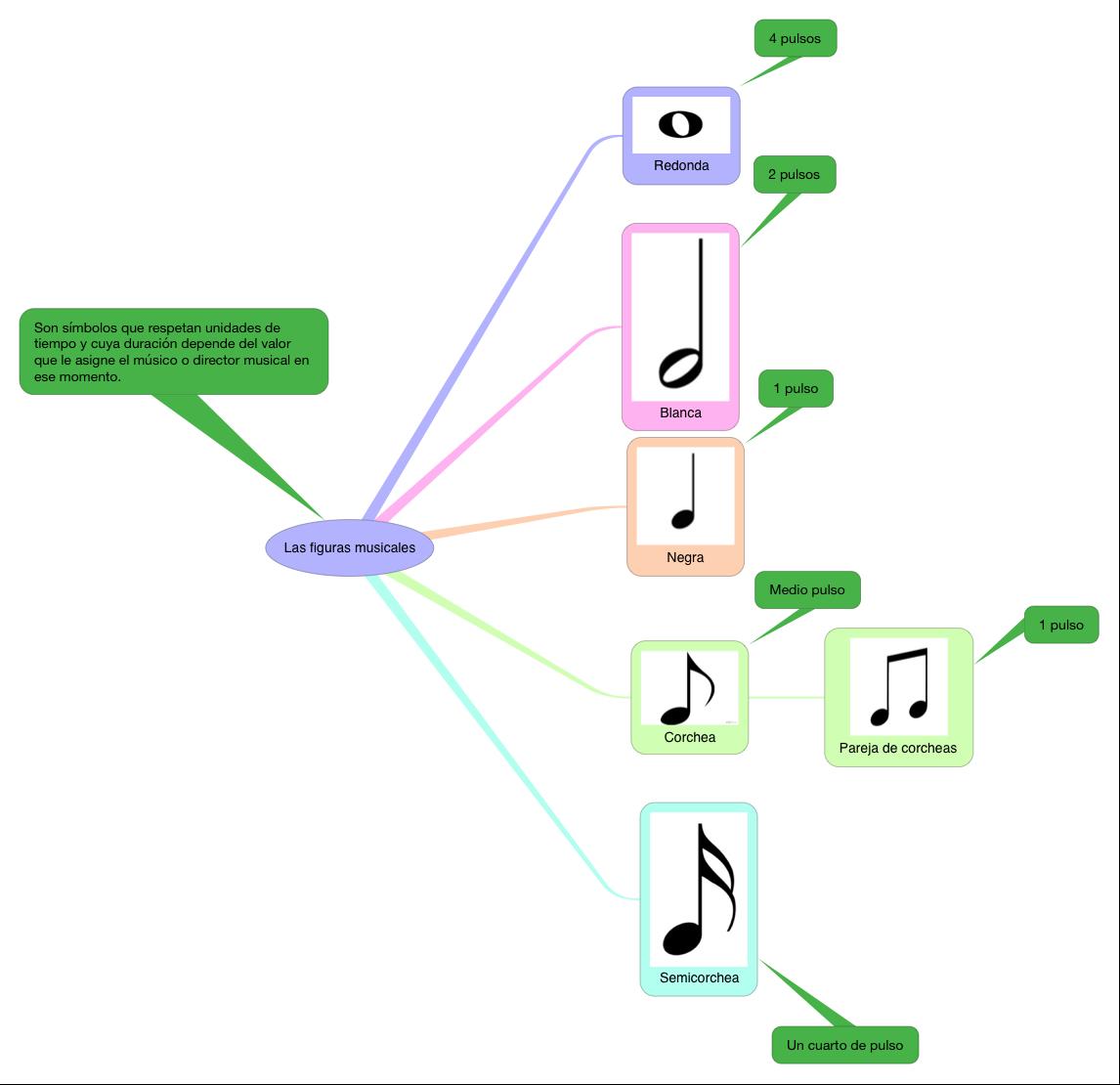 MUSICA_FIGURAS MUSICALES_PRIMARIA