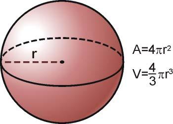 área y volumen de una esfera