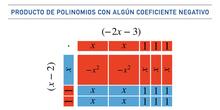 Multiplicación de polinomios con coeficientes negativos usando baldosas