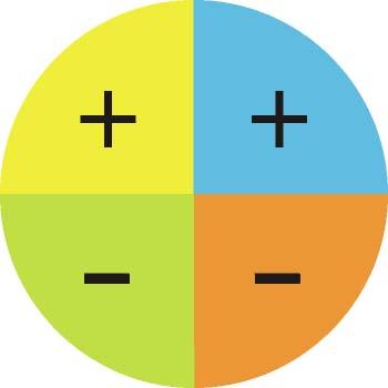Signo del seno en los distintos cuadrantes