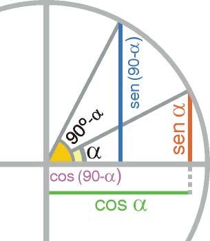 Razones trigonométricas de ángulos complementarios