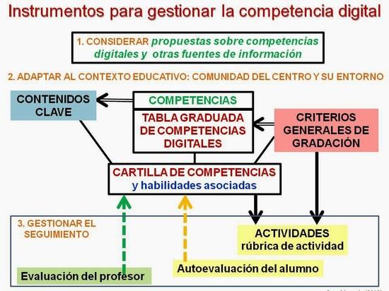 Instrumentos para gestionar la competencia digital