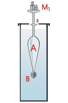 Aerómetro de Fahrenheit
