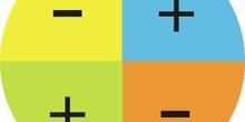 Signo de la tangente en los distintos cuadrantes