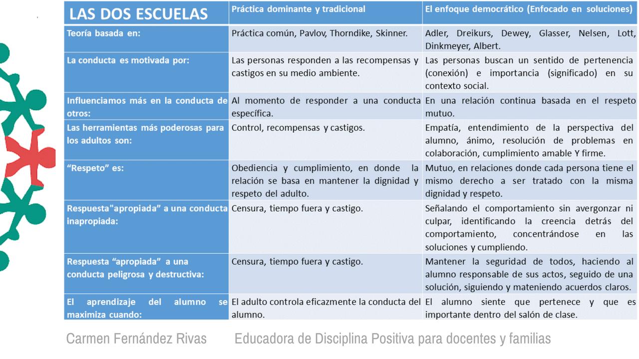 Formación Disciplina Positiva 2