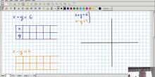 Resolución gráfica de un sistema de ecuaciones