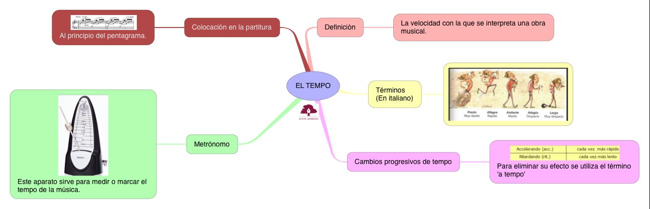 MÚSICA_EL TIEMPO_S2