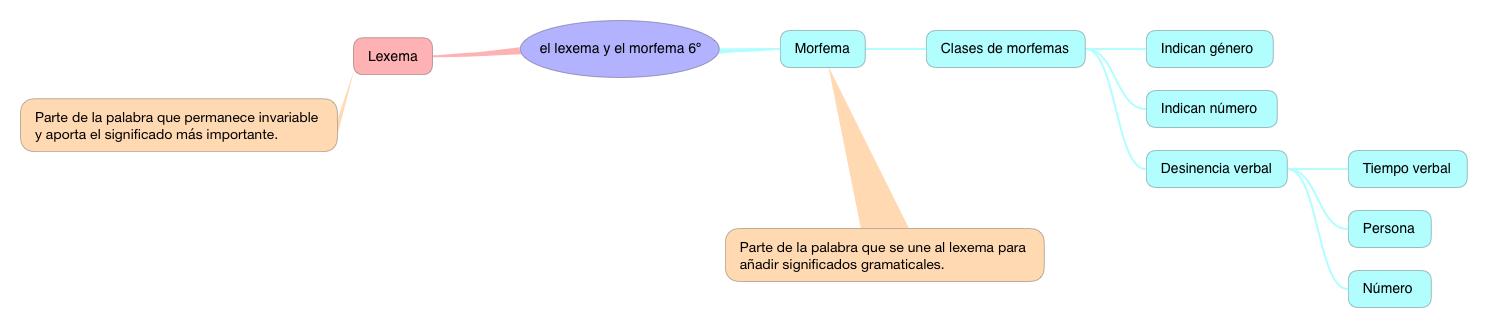 LEXEMA Y MORFEMA