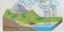 Primaria 2ºEP The water cycle Social Science Formación