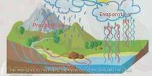 Primaria 2ºEP The water cycle Social Science Formación