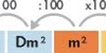 Sistema métrico decimal, medidas de superficie