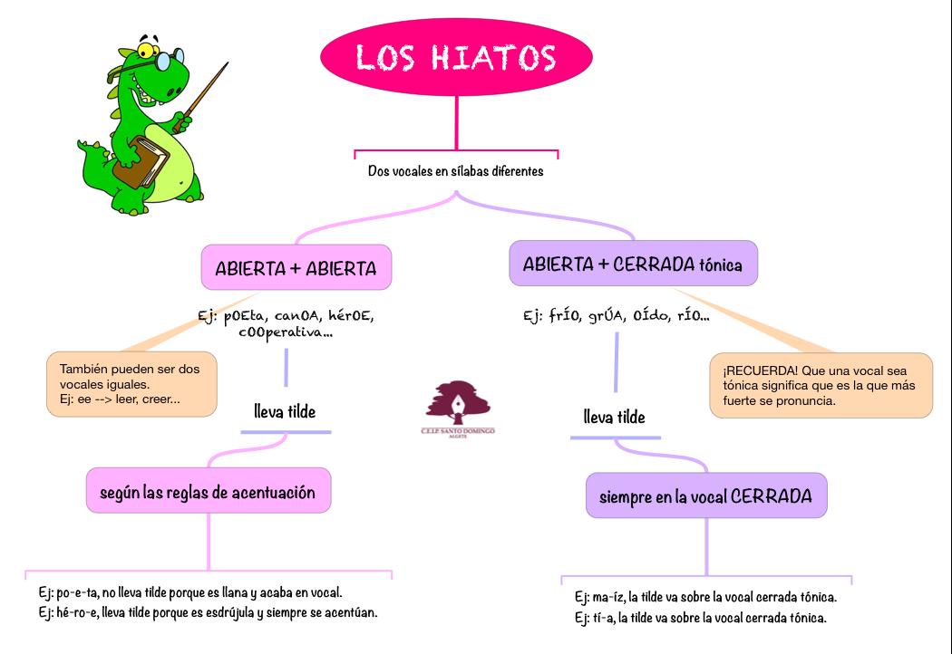 LENGUA_LOS HIATOS_4
