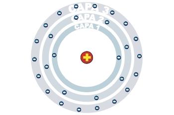 Capas del átomo