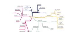 Mapa Mental Realismo (Casals 4º)