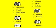 Ampliaciones de la Unión Europea por año de adhesión